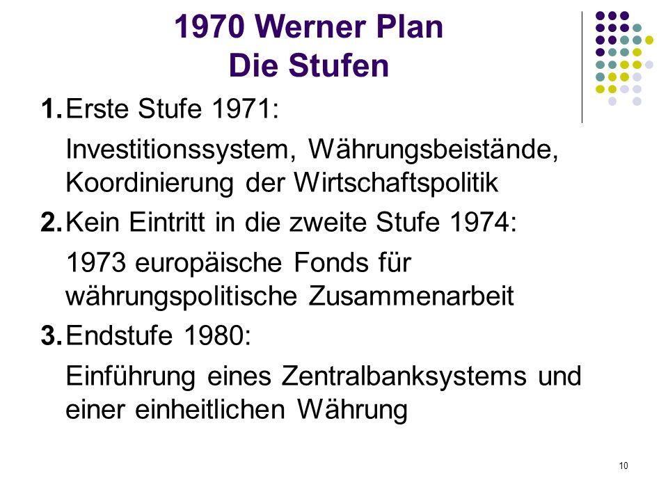 10 1970 Werner Plan Die Stufen 1.Erste Stufe 1971: Investitionssystem, Währungsbeistände, Koordinierung der Wirtschaftspolitik 2.Kein Eintritt in die