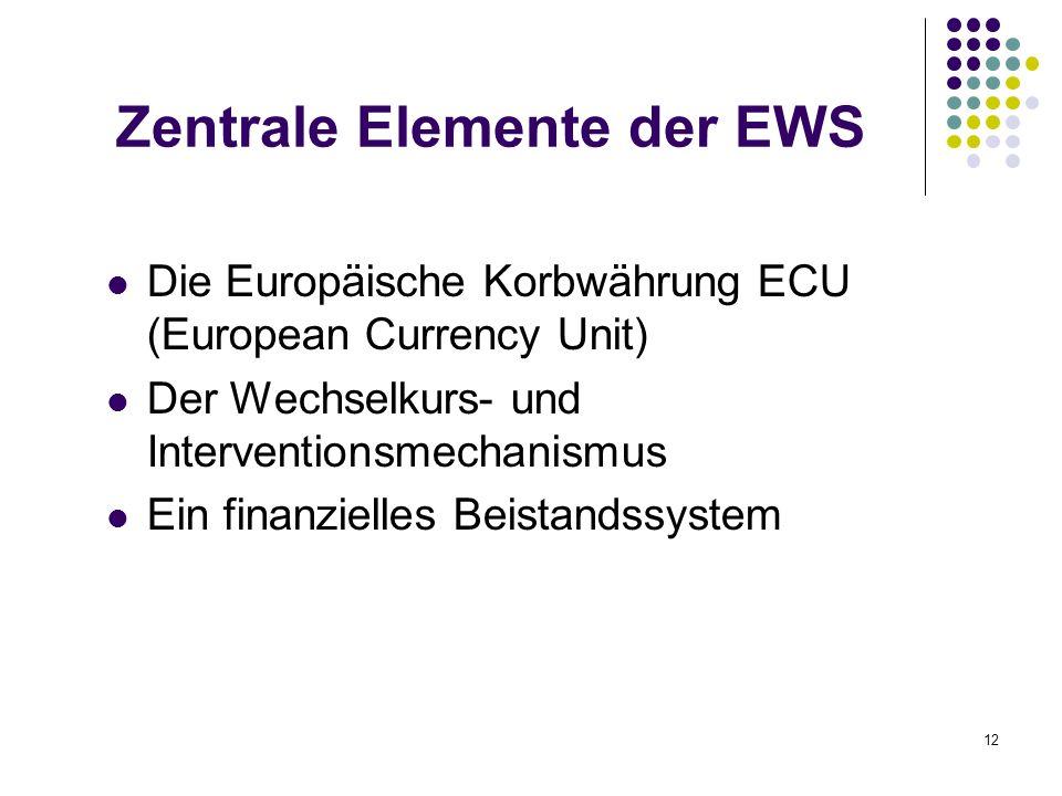 12 Zentrale Elemente der EWS Die Europäische Korbwährung ECU (European Currency Unit) Der Wechselkurs- und Interventionsmechanismus Ein finanzielles B