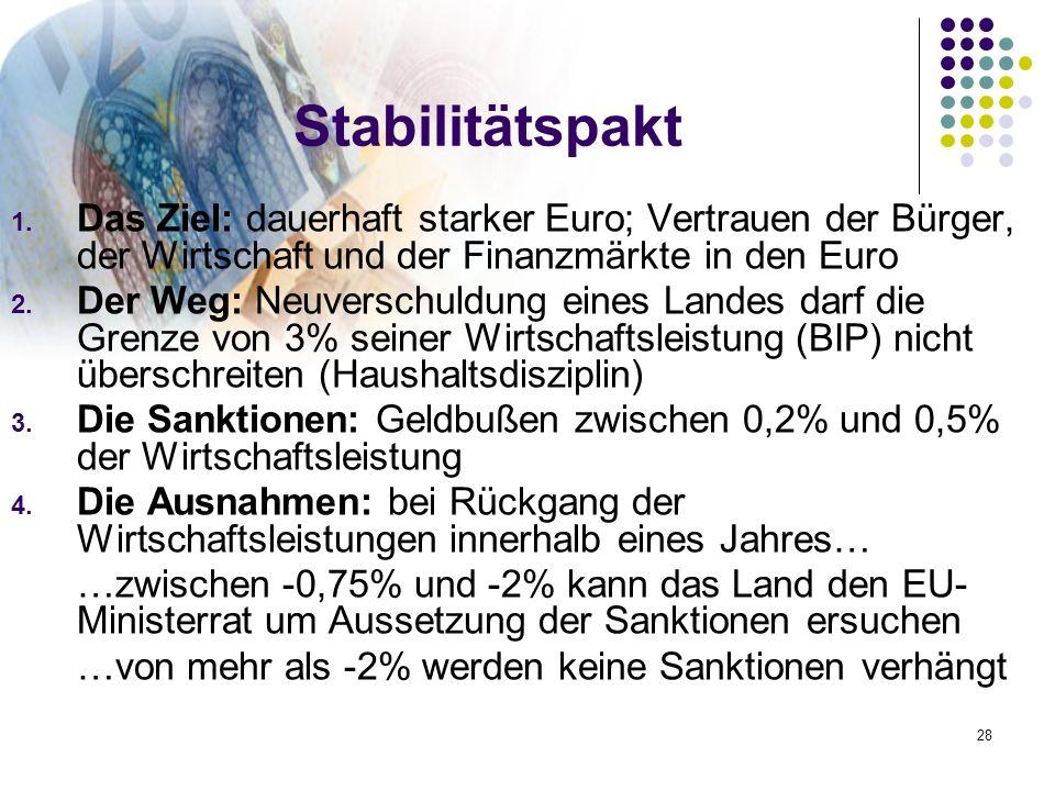 28 Stabilitätspakt 1. Das Ziel: dauerhaft starker Euro; Vertrauen der Bürger, der Wirtschaft und der Finanzmärkte in den Euro 2. Der Weg: Neuverschuld