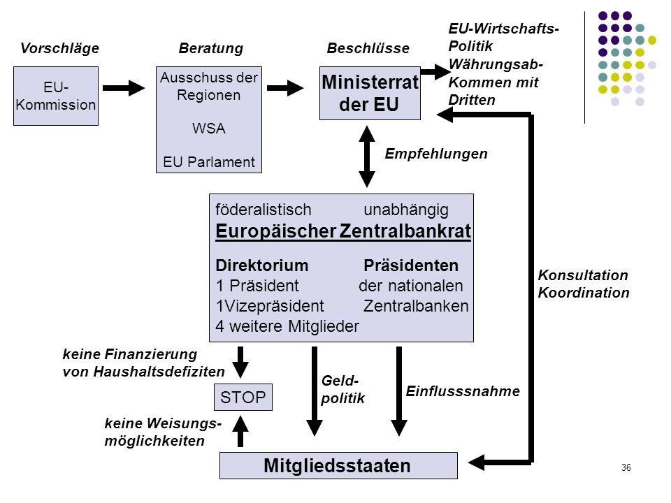 36 föderalistisch unabhängig Europäischer Zentralbankrat Direktorium Präsidenten 1 Präsident der nationalen 1Vizepräsident Zentralbanken 4 weitere Mit