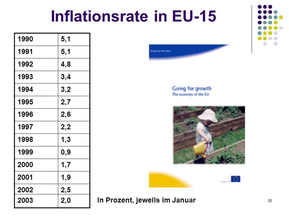 38 Inflationsrate in EU-15 19905,1 19915,1 19924,8 19933,4 19943,2 19952,7 19962,6 19972,2 19981,3 19990,9 20001,7 20011,9 2002 2003 2,5 2,0 In Prozen