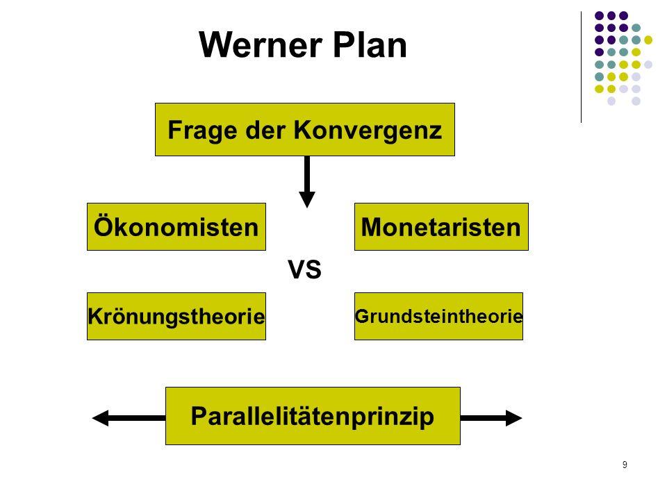 10 1970 Werner Plan Die Stufen 1.Erste Stufe 1971: Investitionssystem, Währungsbeistände, Koordinierung der Wirtschaftspolitik 2.Kein Eintritt in die zweite Stufe 1974: 1973 europäische Fonds für währungspolitische Zusammenarbeit 3.Endstufe 1980: Einführung eines Zentralbanksystems und einer einheitlichen Währung