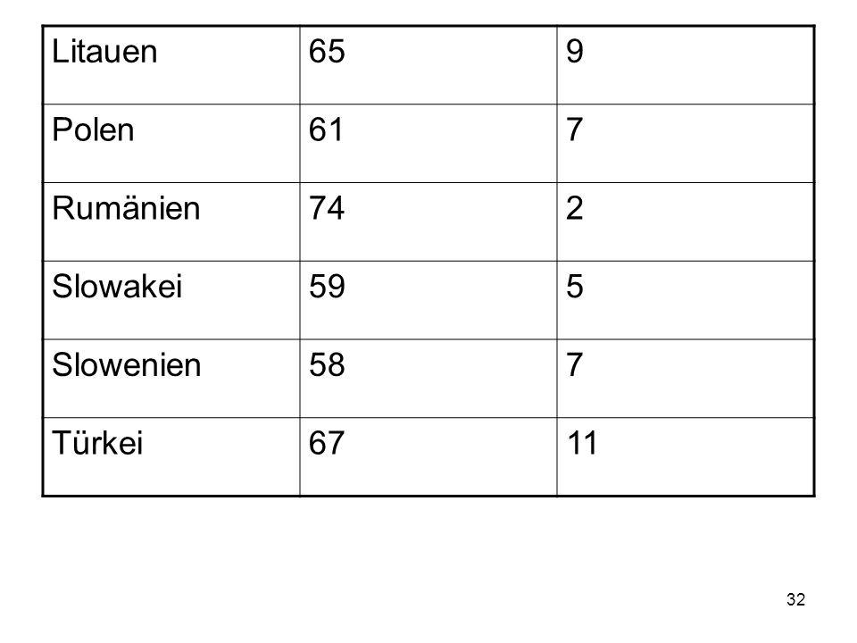 31 Zustimmung zur EU Mitgliedschaft (in Prozent der Befragten) LandGute SacheKeine gute Sache Bulgarien703 Zypern724 Tschechische Republik 4713 Estland3216 Ungarn637 Lettland3715