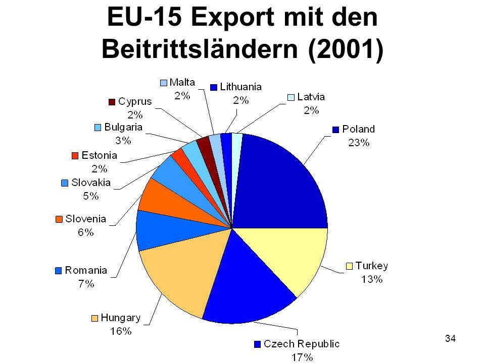 33 EU-15 Handel mit den Beitrittskandidaten 2001 (in Millionen Euro) Die EU ist der größte Handelspartner der Beitrittsländer (2001)