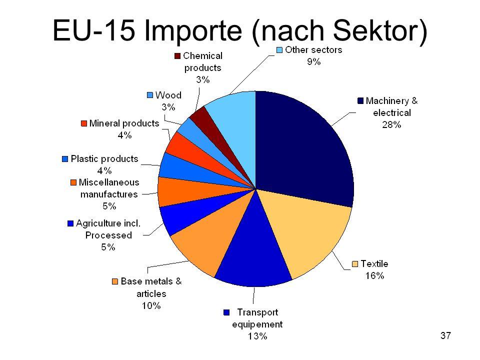 36 EU-15 Exporte (nach Sektor)