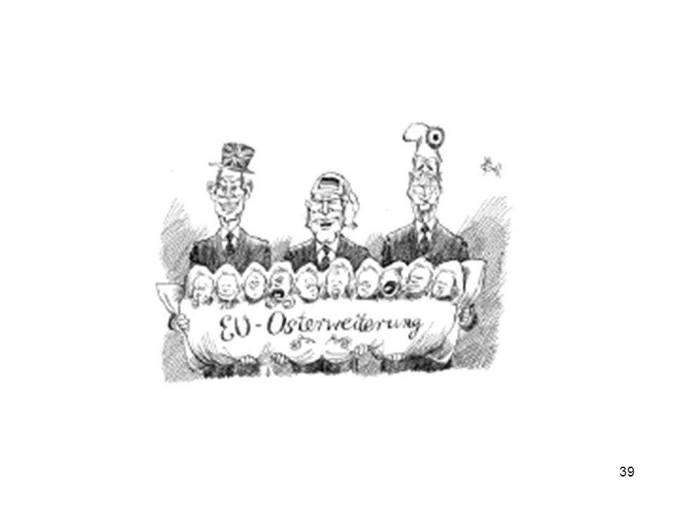 38 ONION CHART OF EU ENLARGEMENTS 2007 Enlargement: Romania, Bulgaria 2004 Enlargement: Czech Republic, Cyprus, Estonia, Hungary, Latvia, Lithuania, Malta, Poland, Slovakia, Slovenia 1995 Enlargement Austria, Finland, Sweden Mediterranean Enlargement: Grece(1981) Portugal, Spain (1986) 1973 Enlargement: Denmark, Ireland, United Kingdom Founder Members (ECSC) 1952: Belgium, France,Germany, Italy, Luxembourg, Netherlands