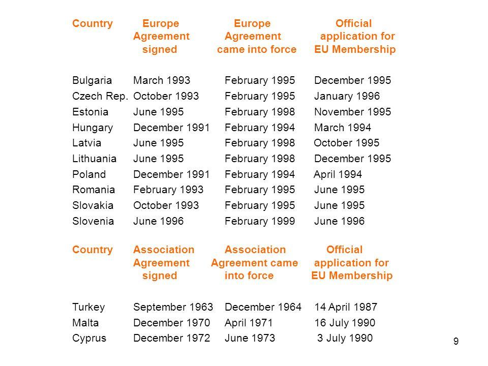 29 GDP at PPP GDP in (bn) 1999 GDP in (bn) 2000 GDP/Pers in PPS 1999 GDP/Pers 2000 % EU Average 1999 % EU Average 2000 Bulgaria 40.644.34 9005 40024 Cyprus 11.612.417 50018 50082 Czech Rep 127.2135.112 40013 20058 Estonia 11.012.17 7008 4003637 Hungary 108.0117.010 70011 7005152 Latvia 14.215.65 9006 6002829 Lithuania 22.824.36 2006 60029 Malta 4.34.611 10011 9005253 Poland 317.4340.28 2008 80039 Romania 129.4135.45 8006 00027 Slovak Rep 55.458.310 30010 80048 Slovenia 29.732.115 00016 1007172 Turkey 392.6433.36 1006 40029 CC-13 1 284.31 364.67 4007 90035 EU-15 8 003.88 510.221 20022 500100 In % EU EU average 15.8%16%35%
