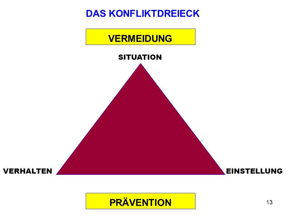 Prof. Dr. Dr. h.c Reinhard Meyers13 DAS KONFLIKTDREIECK SITUATION VERHALTENEINSTELLUNG VERMEIDUNG PRÄVENTION