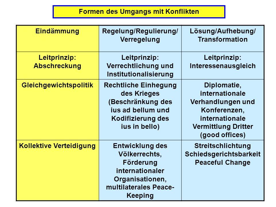 Prof. Dr. Dr. h.c Reinhard Meyers15 Formen des Umgangs mit Konflikten EindämmungRegelung/Regulierung/ Verregelung Lösung/Aufhebung/ Transformation Lei