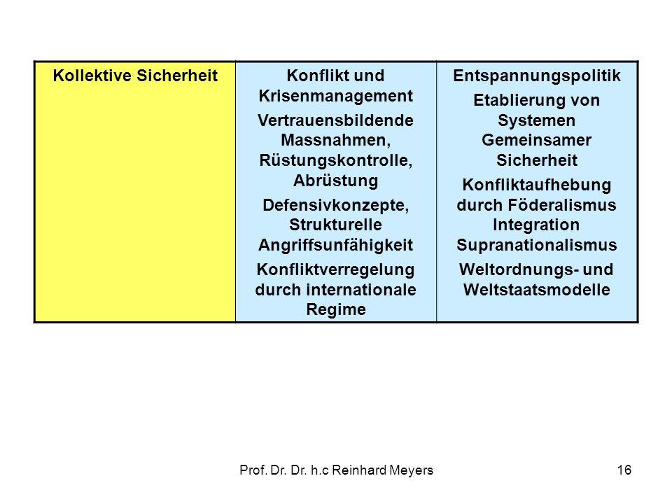 Prof. Dr. Dr. h.c Reinhard Meyers16 Kollektive SicherheitKonflikt und Krisenmanagement Vertrauensbildende Massnahmen, Rüstungskontrolle, Abrüstung Def