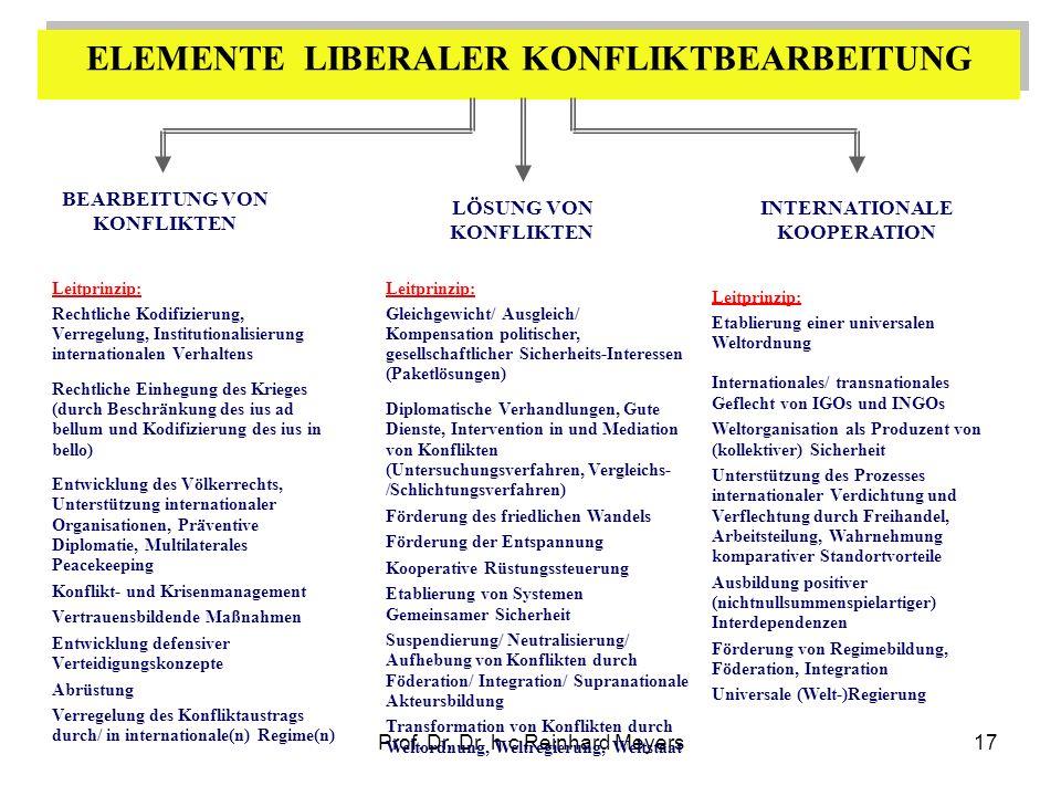 Prof. Dr. Dr. h.c Reinhard Meyers17 ELEMENTE LIBERALER KONFLIKTBEARBEITUNG Leitprinzip: Rechtliche Kodifizierung, Verregelung, Institutionalisierung i
