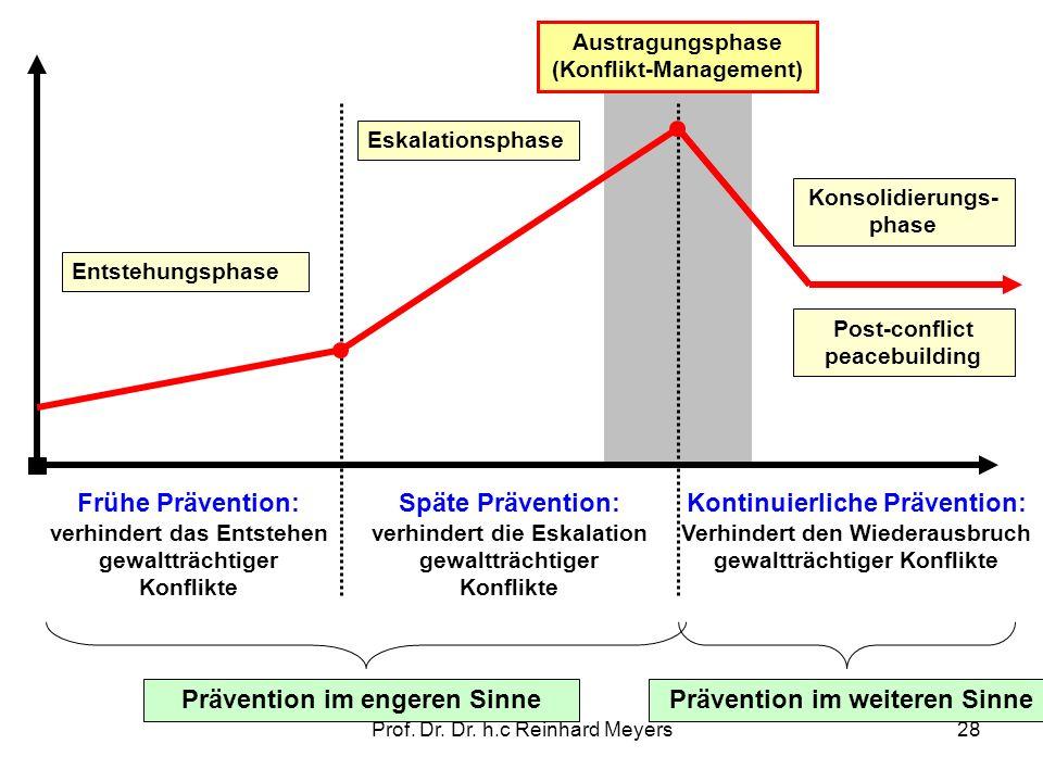 Prof. Dr. Dr. h.c Reinhard Meyers28 Austragungsphase (Konflikt-Management) Eskalationsphase Entstehungsphase Konsolidierungs- phase Post-conflict peac