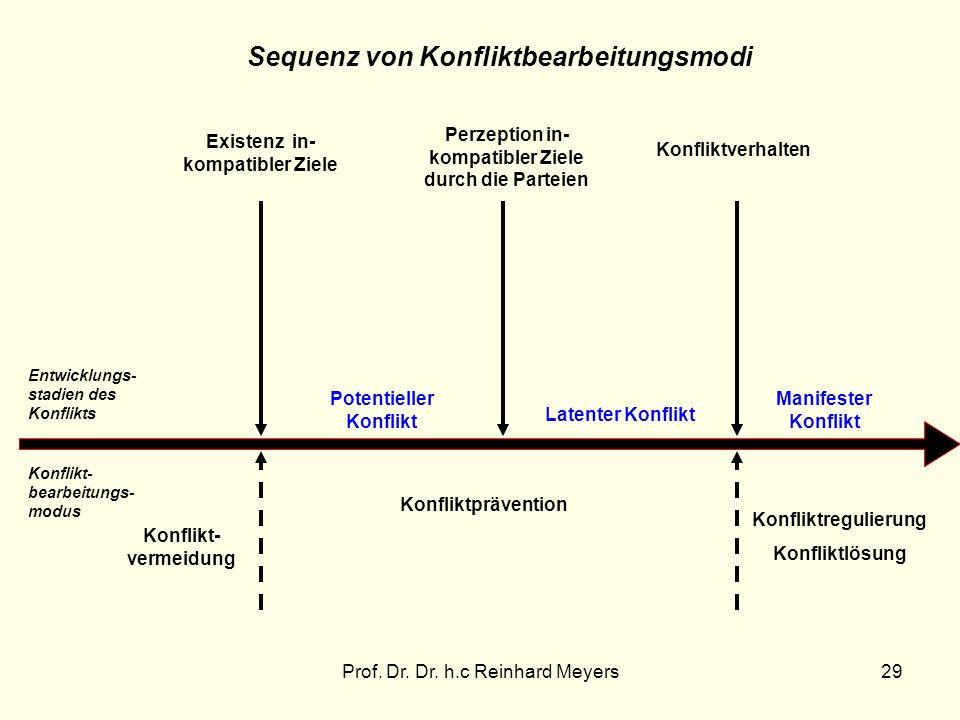 Prof. Dr. Dr. h.c Reinhard Meyers29 Existenz in- kompatibler Ziele Perzeption in- kompatibler Ziele durch die Parteien Konfliktverhalten Entwicklungs-