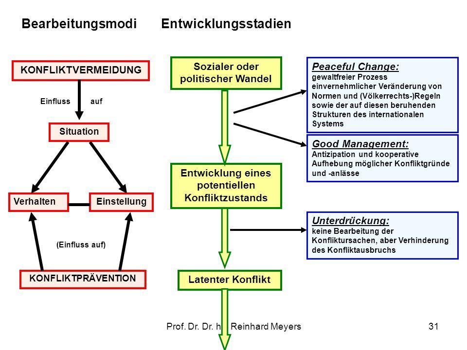 Prof. Dr. Dr. h.c Reinhard Meyers31 Entwicklungsstadien Sozialer oder politischer Wandel Entwicklung eines potentiellen Konfliktzustands Latenter Konf
