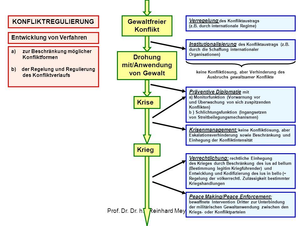 Prof. Dr. Dr. h.c Reinhard Meyers32 Gewaltfreier Konflikt Drohung mit/Anwendung von Gewalt Krise Krieg Verregelung des Konfliktaustrags (z.B. durch in