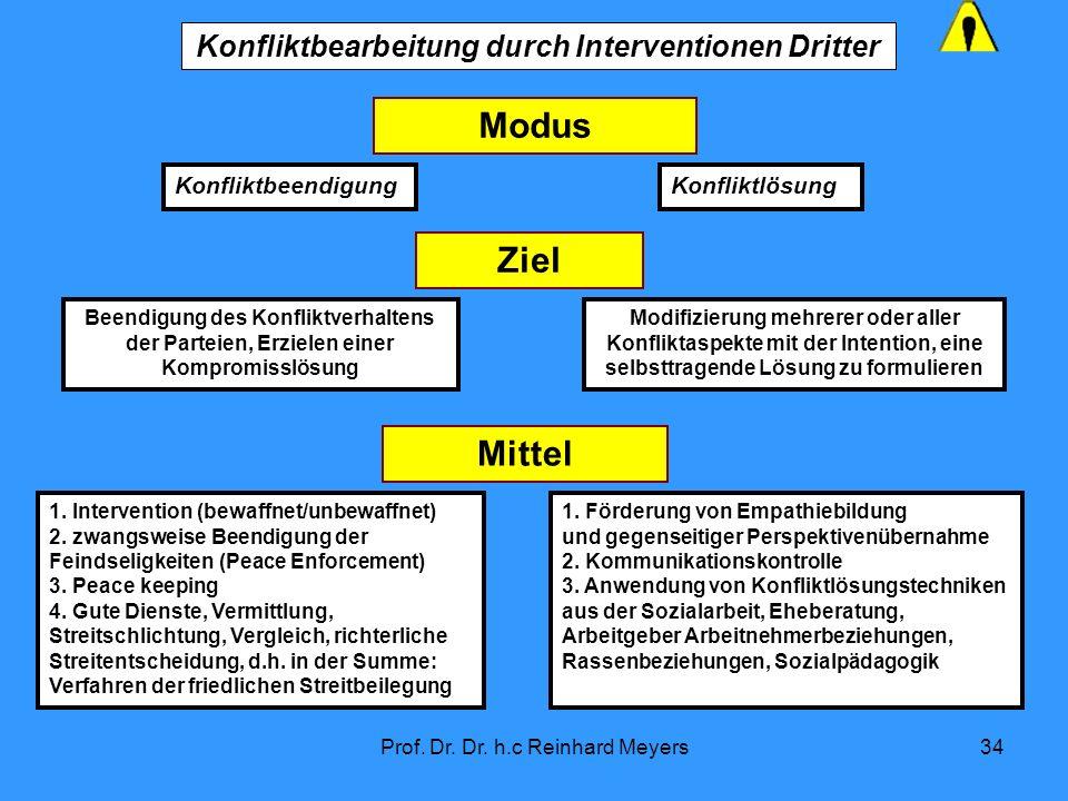 Prof. Dr. Dr. h.c Reinhard Meyers34 1. Intervention (bewaffnet/unbewaffnet) 2. zwangsweise Beendigung der Feindseligkeiten (Peace Enforcement) 3. Peac