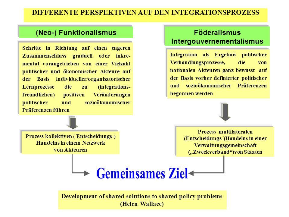 DIFFERENTE PERSPEKTIVEN AUF DEN INTEGRATIONSPROZESS Schritte in Richtung auf einen engeren Zusammenschluss graduell oder inkre- mental vorangetrieben