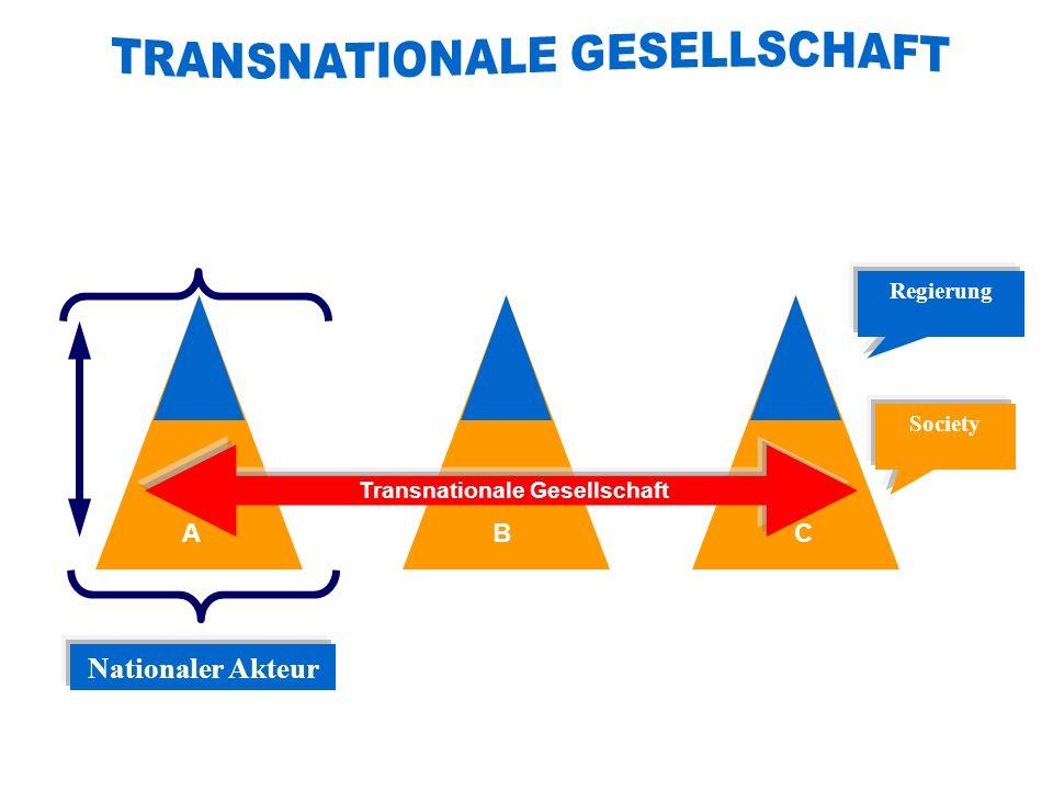 CB Regierung Society A Nationaler Akteur Transnationale Gesellschaft