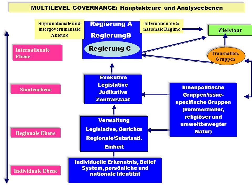 MULTILEVEL GOVERNANCE: Hauptakteure und Analyseebenen Regierung A RegierungB Regierung C Internationale & nationale Regime Supranationale und intergov