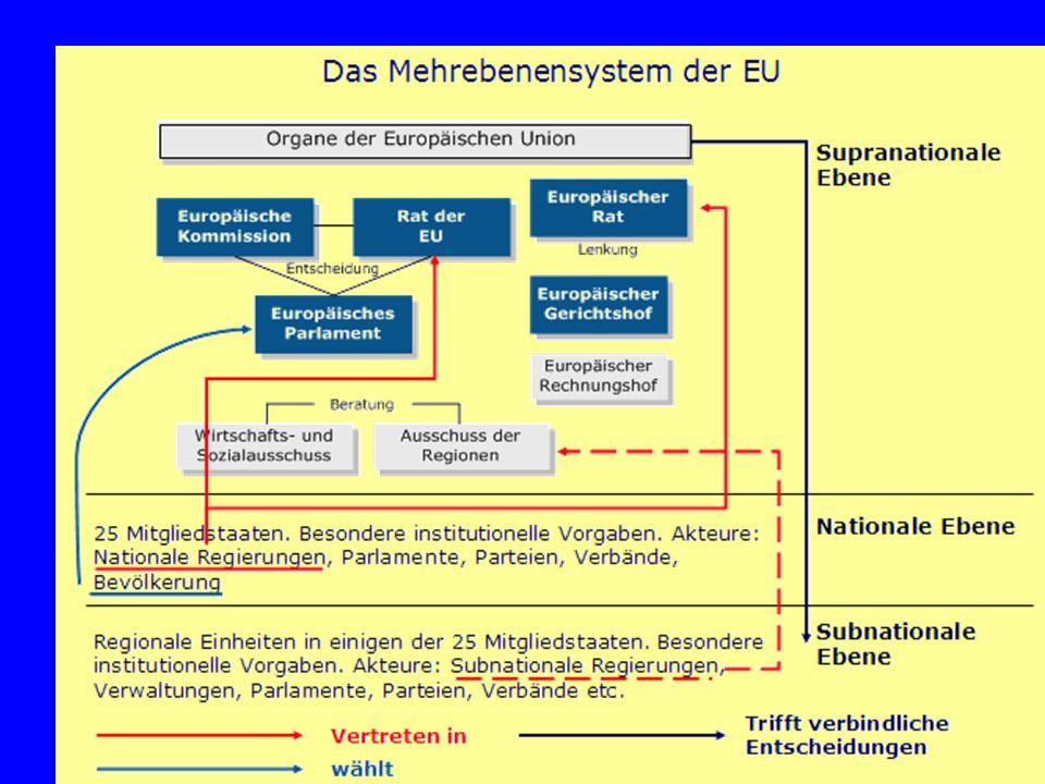 Gründe für diese eigentümliche Konstruktion ein hohes Maß an funktionalen Zwängen, die zur Kooperation zwingen, sehr unterschiedliche Vorstellungen der Mitgliedstaaten zur Ausgestaltung dieser Kooperation (zwischenstaatlich - supranational), beides zusammen führt zu sehr verschieden- artigen institutionell-prozeduralen Konstruk- tionen in einzelnen Politikfeldern Ergebnis: die Komplexität des EU-Systems