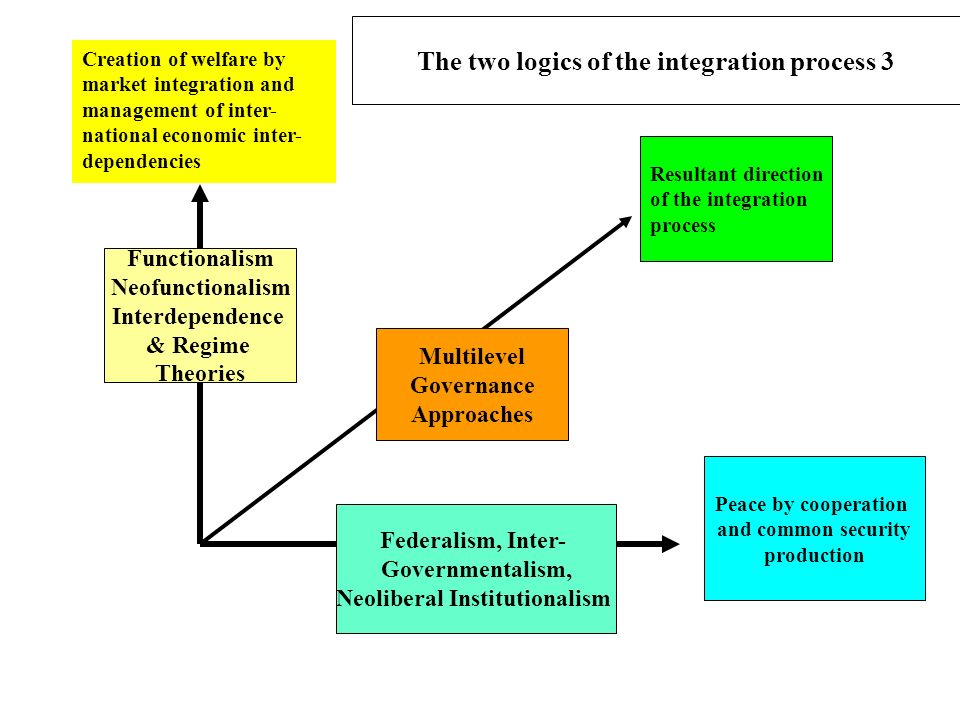 Creation of welfare by market integration and management of inter- national economic inter- dependencies Resultant direction of the integration proces