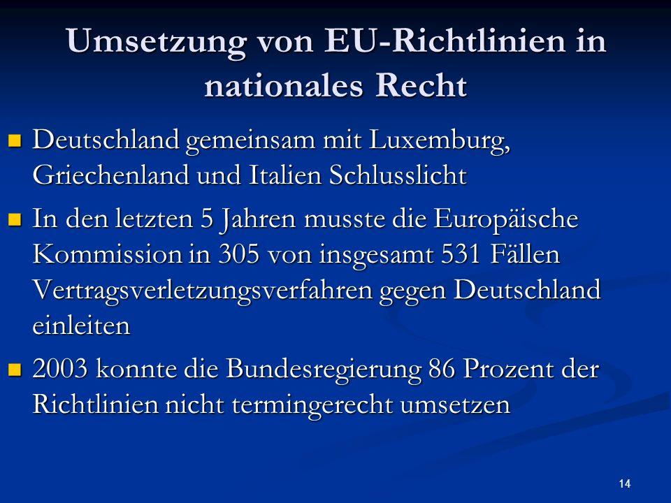 14 Umsetzung von EU-Richtlinien in nationales Recht Deutschland gemeinsam mit Luxemburg, Griechenland und Italien Schlusslicht Deutschland gemeinsam m
