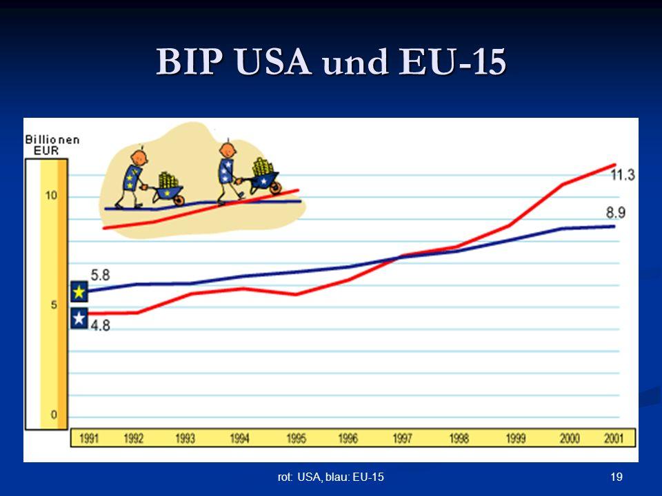 19rot: USA, blau: EU-15 BIP USA und EU-15