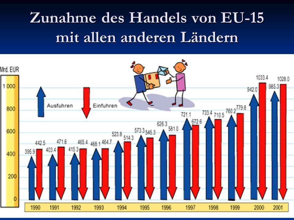 20 Zunahme des Handels von EU-15 mit allen anderen Ländern