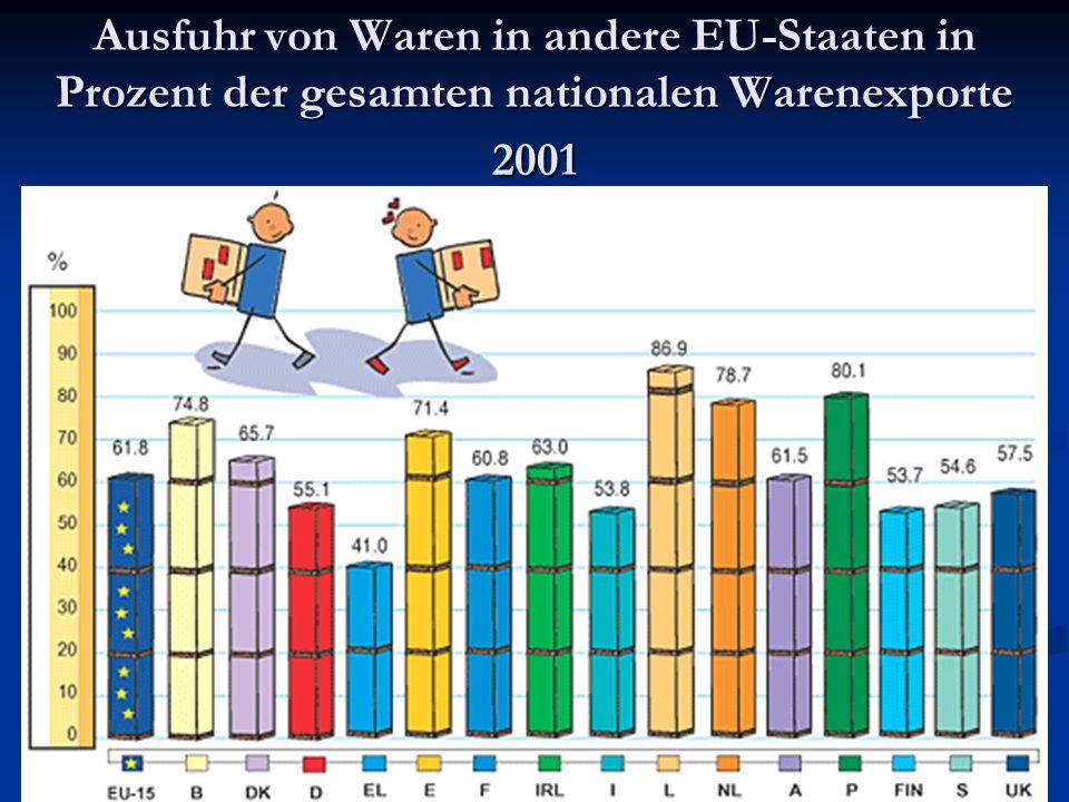 21 Ausfuhr von Waren in andere EU-Staaten in Prozent der gesamten nationalen Warenexporte 2001
