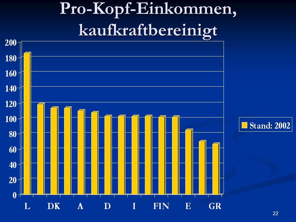 22 Pro-Kopf-Einkommen, kaufkraftbereinigt