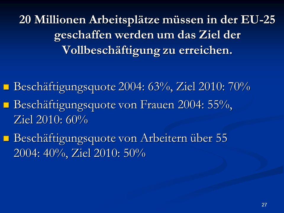 27 20 Millionen Arbeitsplätze müssen in der EU-25 geschaffen werden um das Ziel der Vollbeschäftigung zu erreichen. Beschäftigungsquote 2004: 63%, Zie