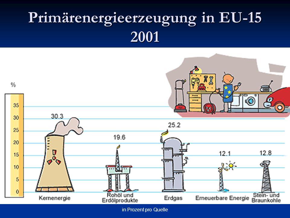 in Prozent pro Quelle Primärenergieerzeugung in EU-15 2001