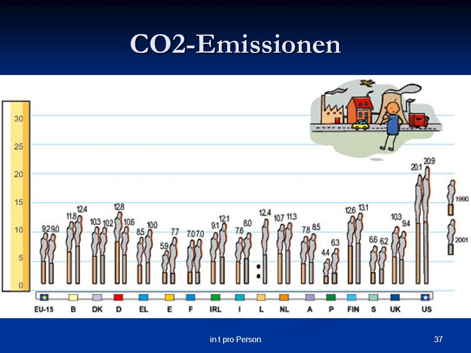 37in t pro Person CO2-Emissionen