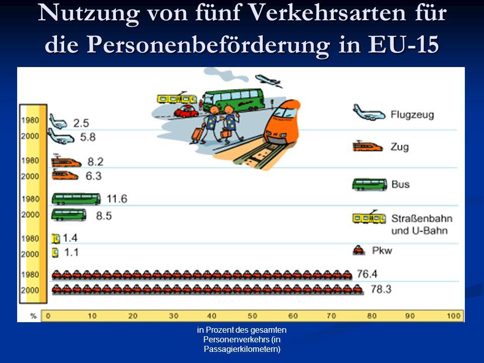 in Prozent des gesamten Personenverkehrs (in Passagierkilometern) Nutzung von fünf Verkehrsarten für die Personenbeförderung in EU-15