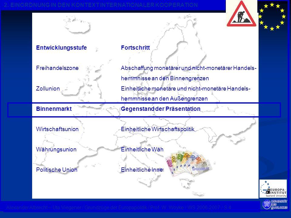 5 Alexander Albrecht / Kurs: Grundzüge der Europapolitik / Dozent: Prof. W. Woyke / WS 2006-2007 / S.1 2. EINORDNUNG IN DEN KONTEXT INTERNATIONALER KO