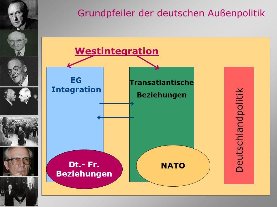 19 Grundpfeiler der deutschen Außenpolitik EG Integration Transatlantische Beziehungen Deutschlandpolitik Westintegration Dt.- Fr. Beziehungen NATO