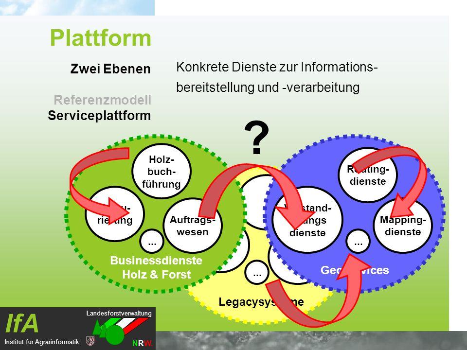 Landesforstverwaltung NRW. IfA Institut für Agrarinformatik Legacysysteme... Konkrete Dienste zur Informations- bereitstellung und -verarbeitung Zwei