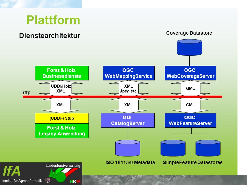 Landesforstverwaltung NRW. IfA Institut für Agrarinformatik Dienstearchitektur OGC WebFeatureServer OGC WebCoverageServer GDI CatalogServer SimpleFeat