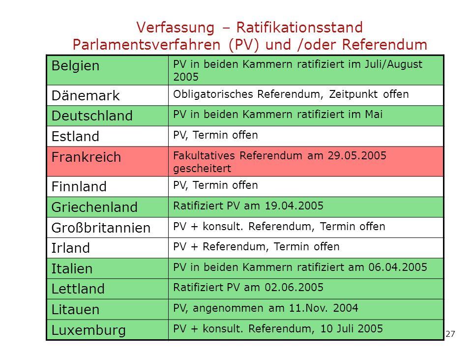 Verfassung – Ratifikationsstand Parlamentsverfahren (PV) und /oder Referendum Belgien PV in beiden Kammern ratifiziert im Juli/August 2005 Dänemark Obligatorisches Referendum, Zeitpunkt offen Deutschland PV in beiden Kammern ratifiziert im Mai Estland PV, Termin offen Frankreich Fakultatives Referendum am 29.05.2005 gescheitert Finnland PV, Termin offen Griechenland Ratifiziert PV am 19.04.2005 Großbritannien PV + konsult.