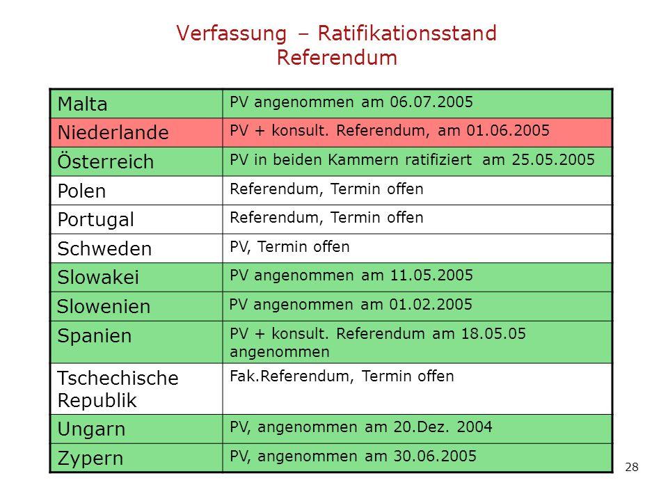 Malta PV angenommen am 06.07.2005 Niederlande PV + konsult. Referendum, am 01.06.2005 Österreich PV in beiden Kammern ratifiziert am 25.05.2005 Polen