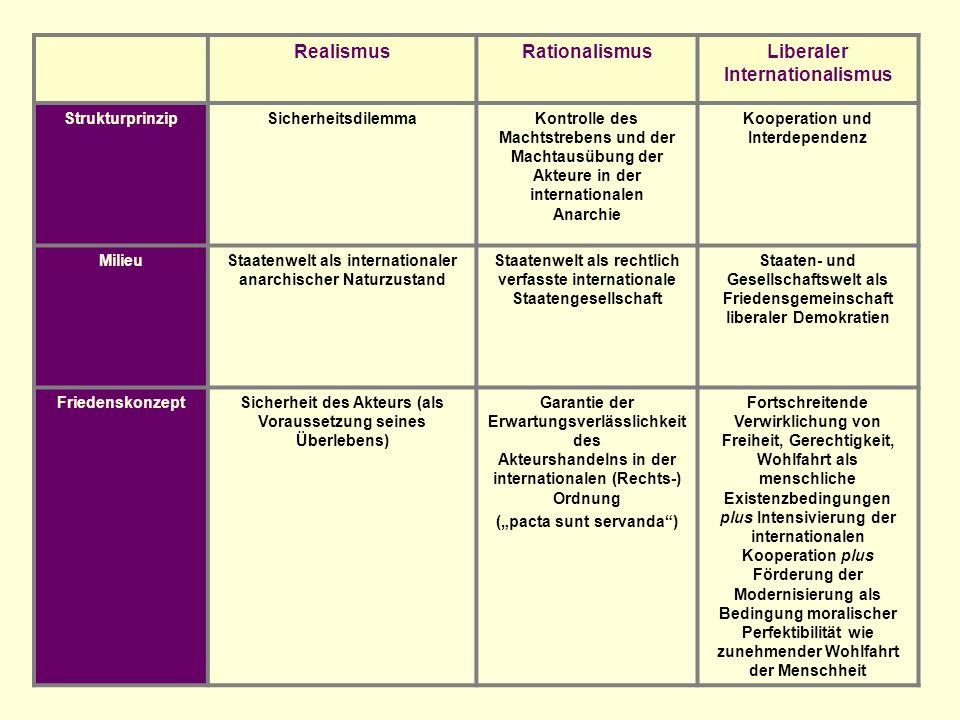 RealismusRationalismusLiberaler Internationalismus StrukturprinzipSicherheitsdilemmaKontrolle des Machtstrebens und der Machtausübung der Akteure in d