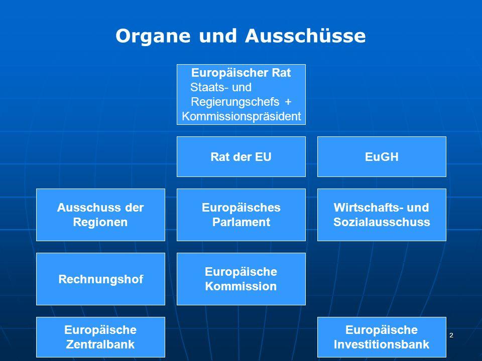 3 Unmittelbare Rechtsetzung durch die EG Verordnungen: gelten Unionsweit unmittelbar, sind in allen Teilen verbindlich und stehen über nationalem Recht (ca.
