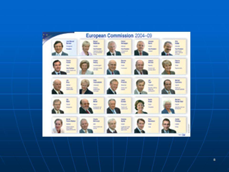 29 Das Mehrebenensystem der EU Das Mehrebenensystem der EU Supranationale Ebene Europäischer Rat Rat der EU Kommission, Parlament Nationale Ebene Mitgliedstaaten Regierungen, Parlamente Parteien, öffentliche Meinung Subnationale Ebene Regionen, Bundesländer, Kommunen etc.
