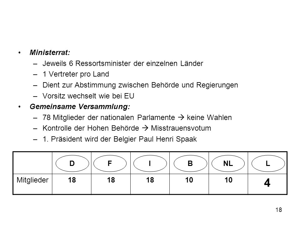 18 Ministerrat: –Jeweils 6 Ressortsminister der einzelnen Länder –1 Vertreter pro Land –Dient zur Abstimmung zwischen Behörde und Regierungen –Vorsitz