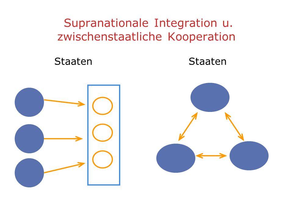 Supranationale Integration u. zwischenstaatliche Kooperation Staaten