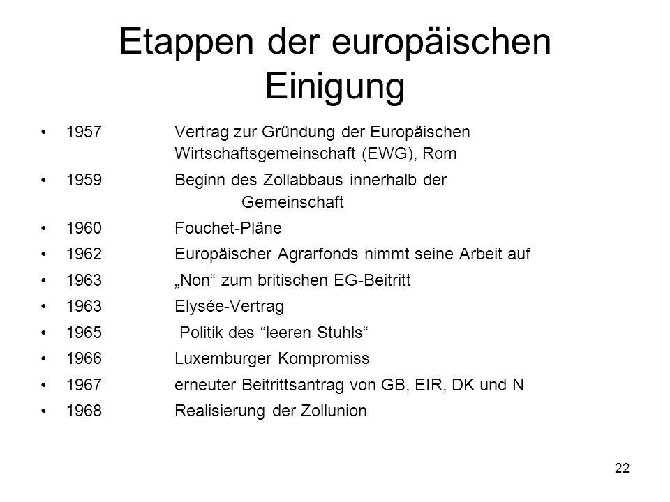 22 Etappen der europäischen Einigung 1957 Vertrag zur Gründung der Europäischen Wirtschaftsgemeinschaft (EWG), Rom 1959 Beginn des Zollabbaus innerhal
