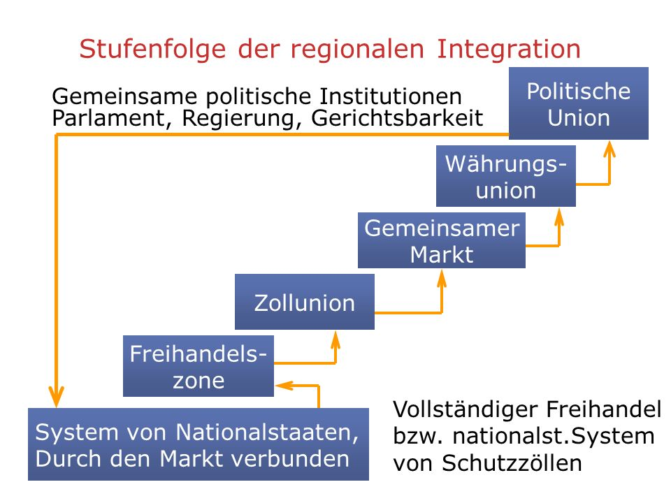 Gemeinsamer Markt Zollunion Freihandels- zone Stufenfolge der regionalen Integration System von Nationalstaaten, Durch den Markt verbunden Währungs- u