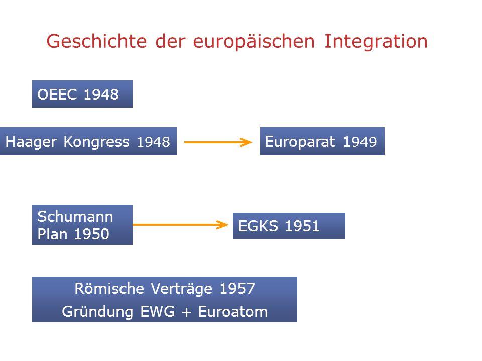 Geschichte der europäischen Integration OEEC 1948 Schumann Plan 1950 Haager Kongress 1948 Europarat 1 949 Römische Verträge 1957 Gründung EWG + Euroat