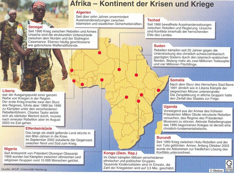 7 15 Konflikte in Asien, davon 6 Bürgerkriege um die Regierungsmacht und 8 um Regionen Im Nahen Osten 10 Konflikte, davon 2 zwischenstaatliche In Europa kam es zu 7 größeren internen bewaffneten Konflikten 2004 gab es mit 19 Konflikten seit 1991 die wenigsten Konflikte Die Anzahl der bewaffneten Konflikte ist in 15 Jahren um 40 Prozent zurückgegangen