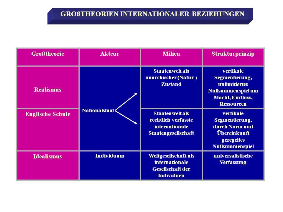 GroßtheorieAkteurMilieuStrukturprinzip Realismus Nationalstaat Staatenwelt als anarchischer (Natur-) Zustand vertikale Segmentierung, unlimitiertes Nu